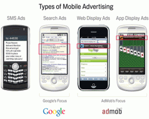 Google Mobile Ads