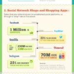 Sosyal E-Ticaretin Doğuşu (Infografik)